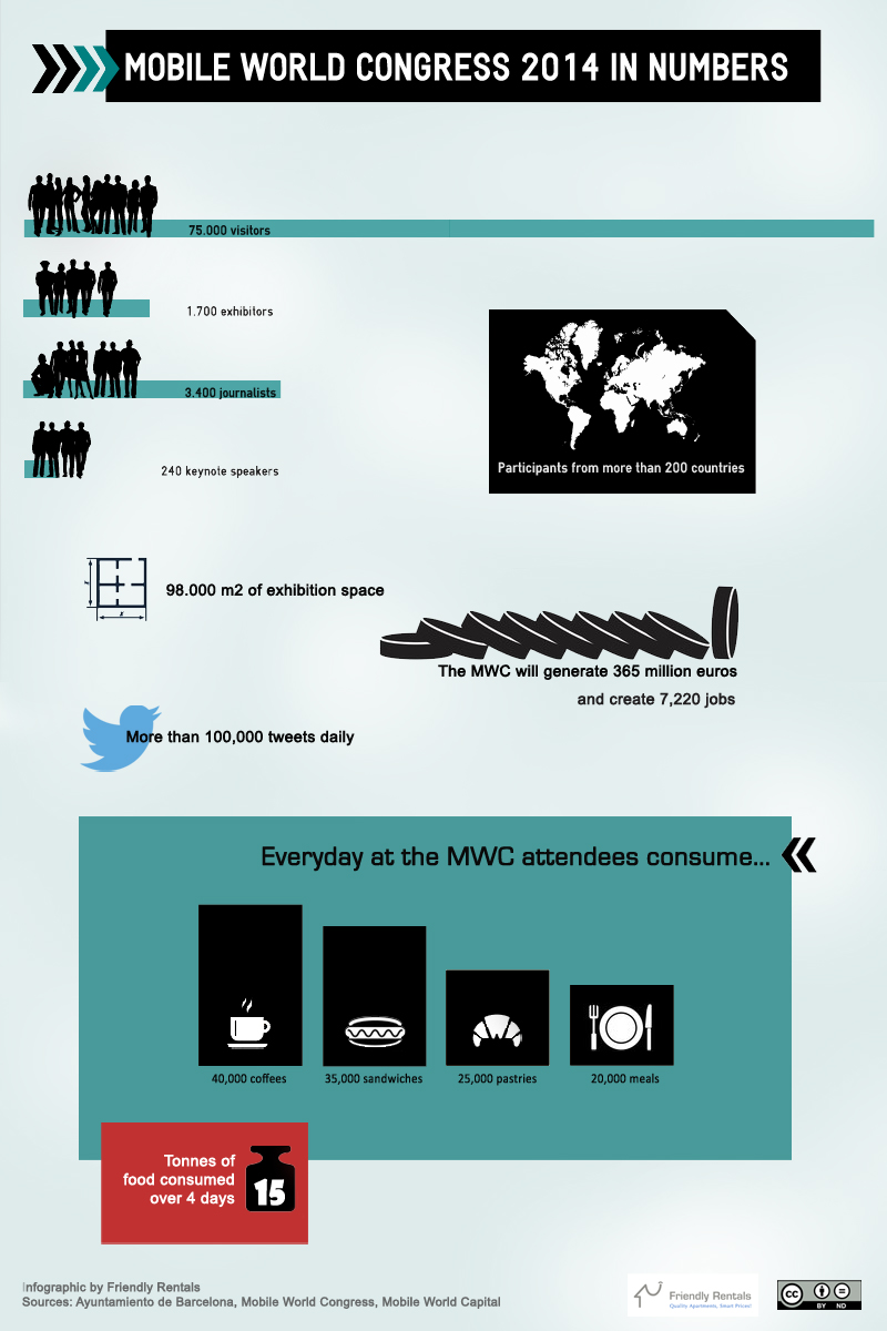 MWC 2014 in numbers